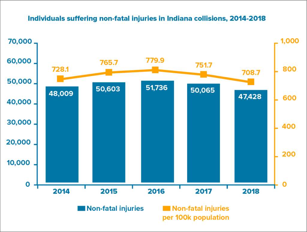 people injured in car accidents in indiana