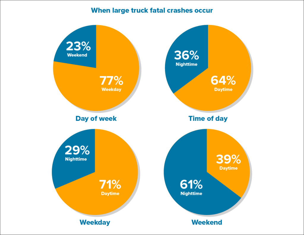 graph on time of most truck accidents